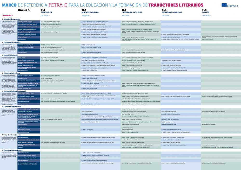 Marco de referencia para la educación y la formación de traductores ...